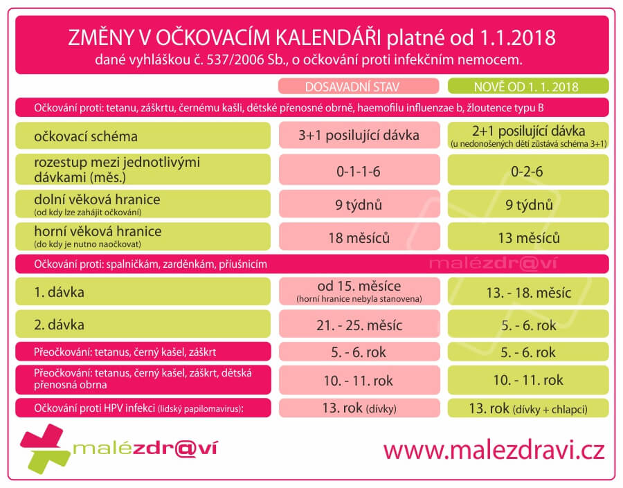 Změny v očkování od 1.1.2018
